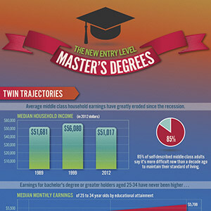 Masters-as-new-entry-level